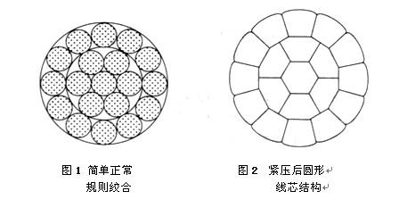 为了保证线芯结构形状的稳定性和减小线芯弯曲时每根