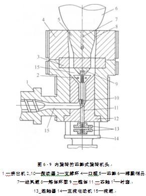 旋转式机头的结构特点是什么?