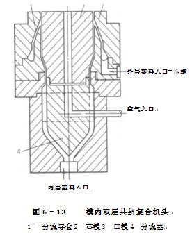 共挤出复合机头的结构特点是什么?