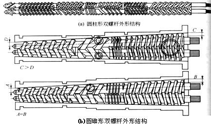 双螺杆挤出机结构及主要零件