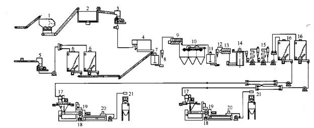 17—挤出机的料斗;18—过滤器更换器;19—切料装置;20—离心干燥机;21