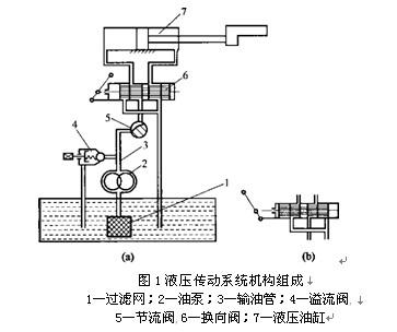 液压传动系统中有哪些主要零部件组成?其作用是什么?图片