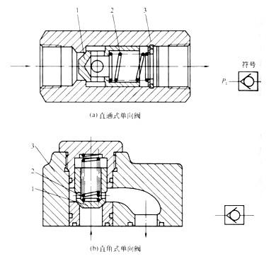 注塑机单向阀由哪些零件组成?它的工作方法与作用是什么?图片