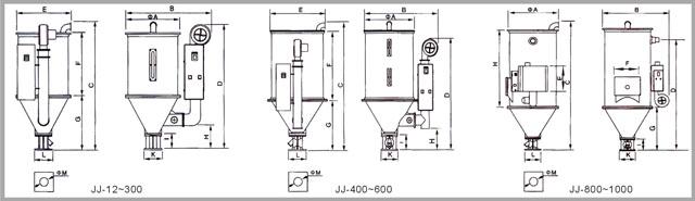 直结式料斗干燥机 采用均匀分散热风之高性能热风扩散装置,保持塑料干燥温度均匀增加干燥效率。 特有热风管弯型设计,可避免粉屑堆积于电热管底部,引起燃烧。 料桶风及内部零件一律采用不锈钢制。 料桶与底部分离,清料方便,换料迅速。 采用比例式偏差指示温控器,可精确控制温度。 有双重过热保护装置,可减少人为或机械故障所产生之意外。 各种机型皆可提供预热定时装置,微电脑控制,及双层保温料桶供选择。 全数位式P.