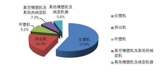 图1:2013年5月份我国塑料机械出口产品结构