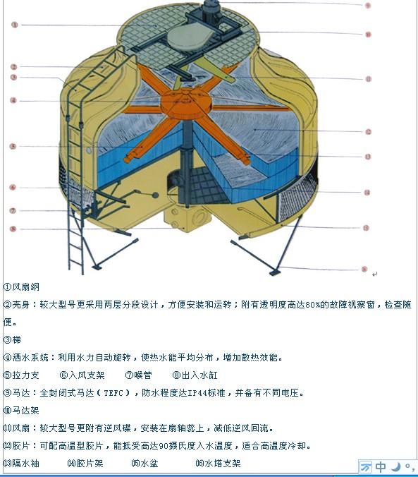 工业冷却塔 工业冷却塔降温是指热水经旋转洒水系统平均散布于胶片上,再由顶部轴流式风扇将干燥空气于底部带上,使热水与空气对流接触而产生挥发令水温下降。冷却水由底盆收集后经水泵运行至热源作循环再用。 冷却塔产 品说明 冷却塔特性及技术数据介绍一、产品分类:冷却水塔设计3个型号,分别为标准型、高温型、超低噪音型。每种型号又分别有几十种规格,可满足不同水塔水量及不同用途的客户的使用要求。二、产品设计性能参数:根据GB7190.