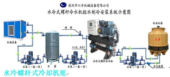 研磨机行业用冷水机:三辊机在研磨过程