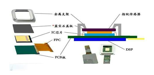 智能手机指纹识别器 指纹传感器胶水