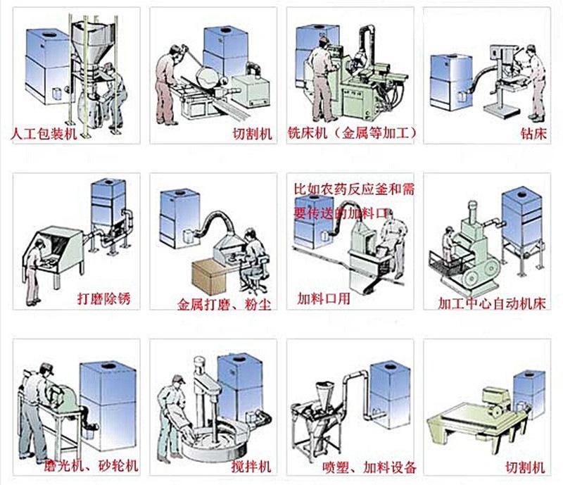 集尘器用途
