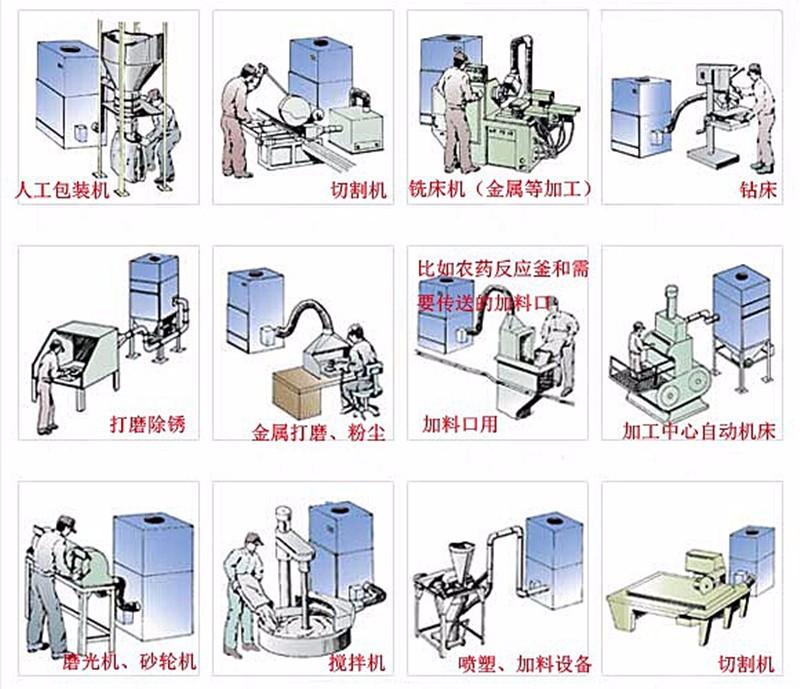 抛光打磨粉尘收集 集尘机 表面抛光除锈打磨脉冲反吹工业集尘机示例图14