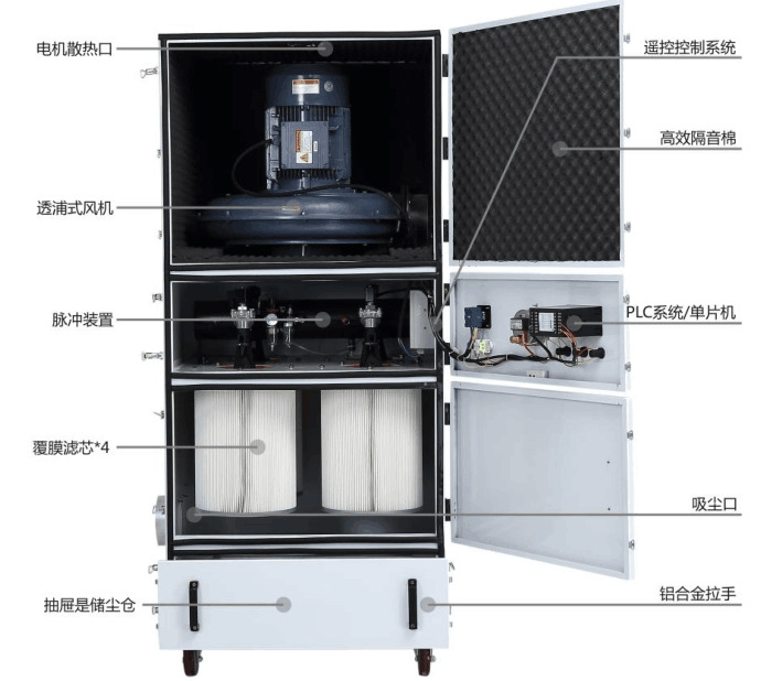 抛光打磨粉尘收集 集尘机 表面抛光除锈打磨脉冲反吹工业集尘机示例图17