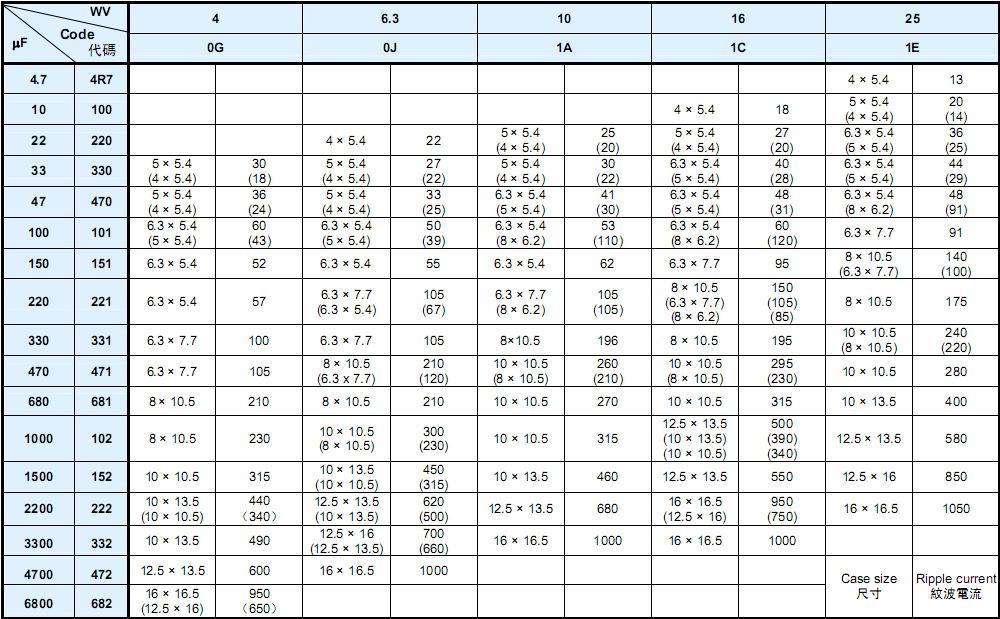 供应无极性贴片电解电容100UF 10V 6.37.7mm/NP1A101M0607示例图7