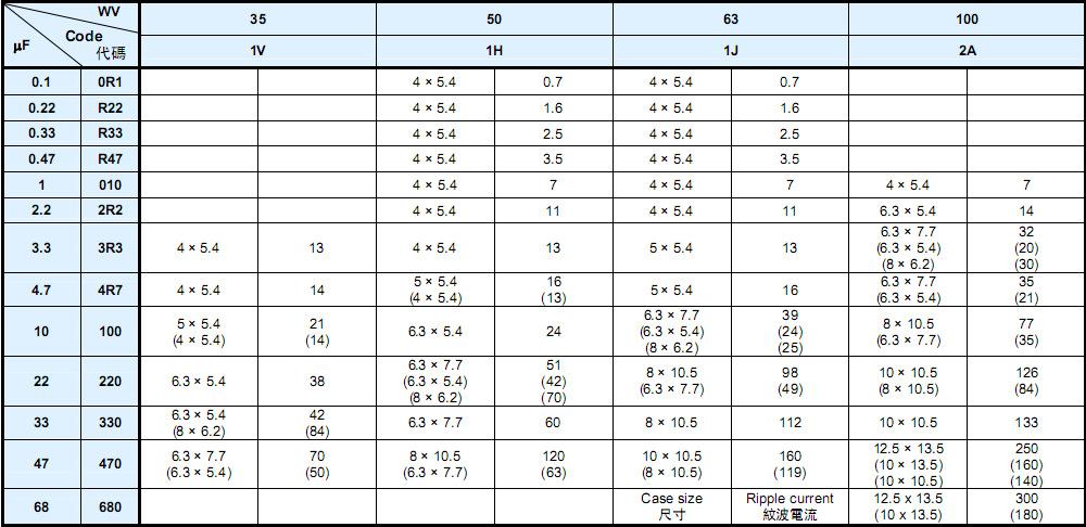供应无极性贴片电解电容100UF 10V 6.37.7mm/NP1A101M0607示例图8