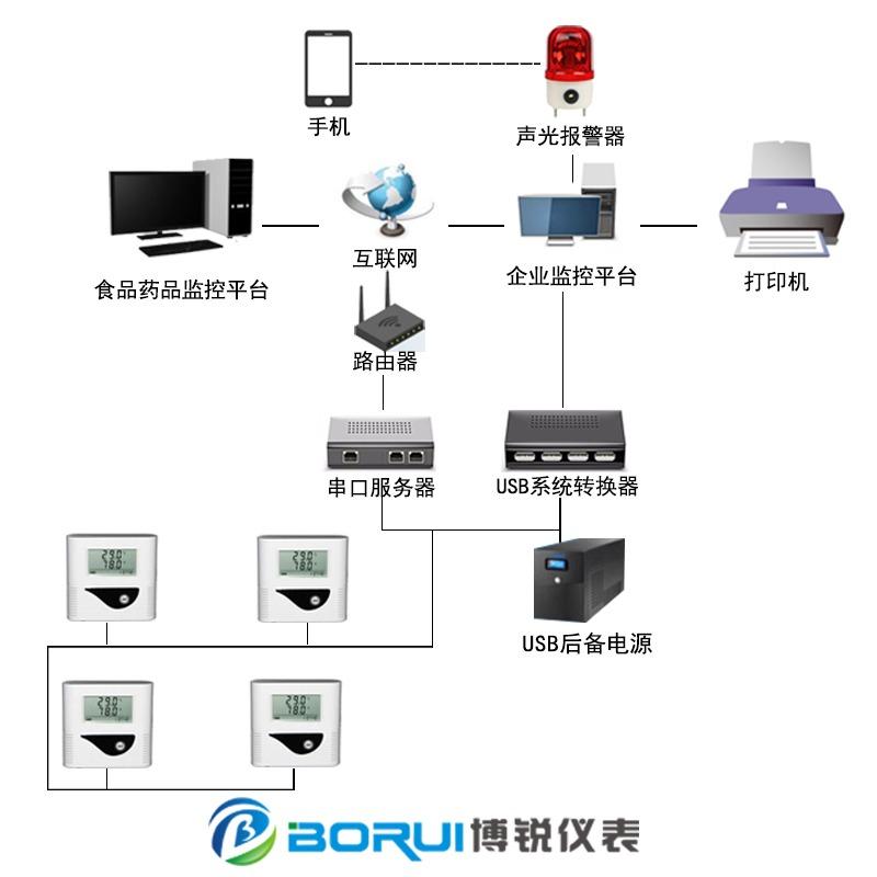 温湿度监控系统 有线型温湿度监控系统 冷链温湿度监控系统