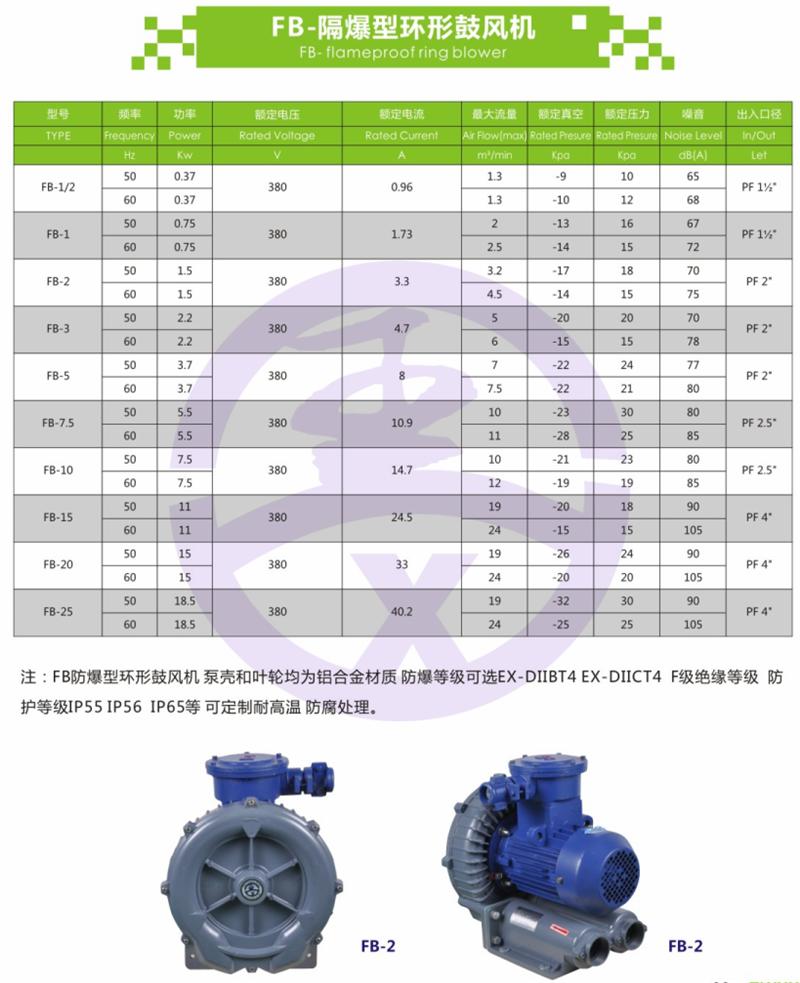 旋涡防爆高压风机 RB环形高压鼓风机  耐高温高压风机 旋涡防爆风机示例图3
