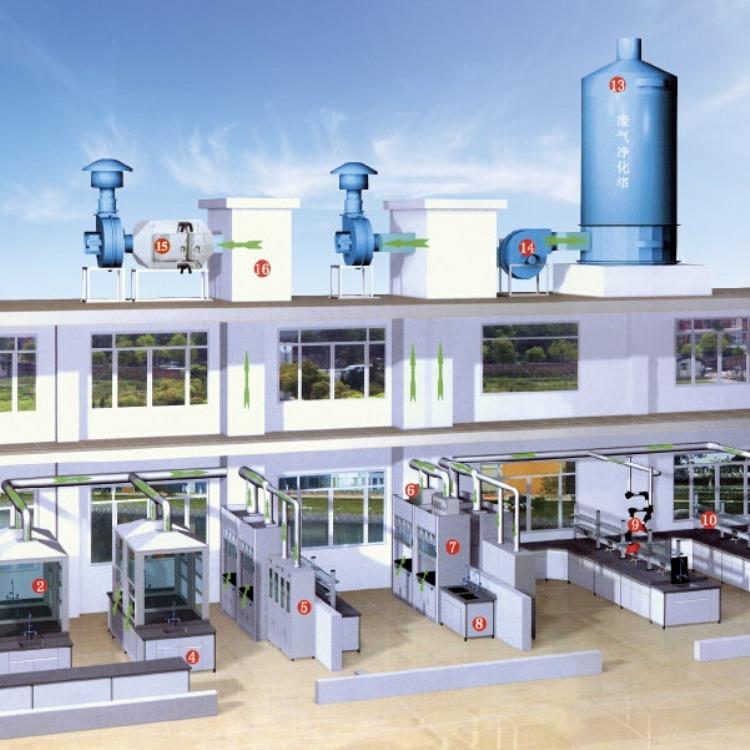 实验室CMACNASCATL认证咨询  整体实验室  超净实验室建造