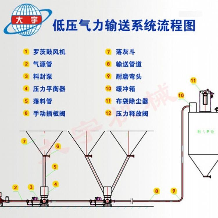 低压连续气力输送设备 低压料封泵性能