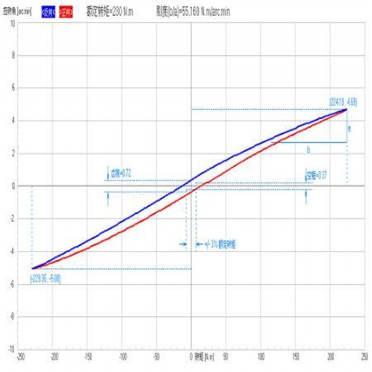 机器人减速机试验台_远辰测控_500Nm机器人减速机刚度测试台