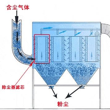 XST型旋流脱硫水浴除尘装置,XST型旋流脱硫水浴除尘设备,XST型旋流脱硫水浴除尘器,XST型旋流脱硫水浴除尘设施
