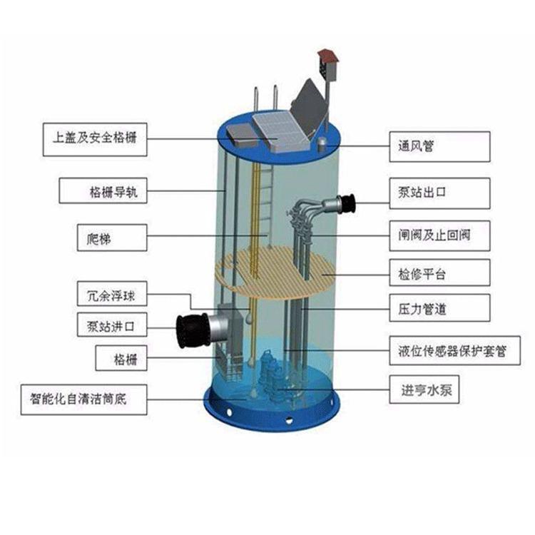 家用一体化预制泵站 一体化泵站设备 一体化消防泵站 价格